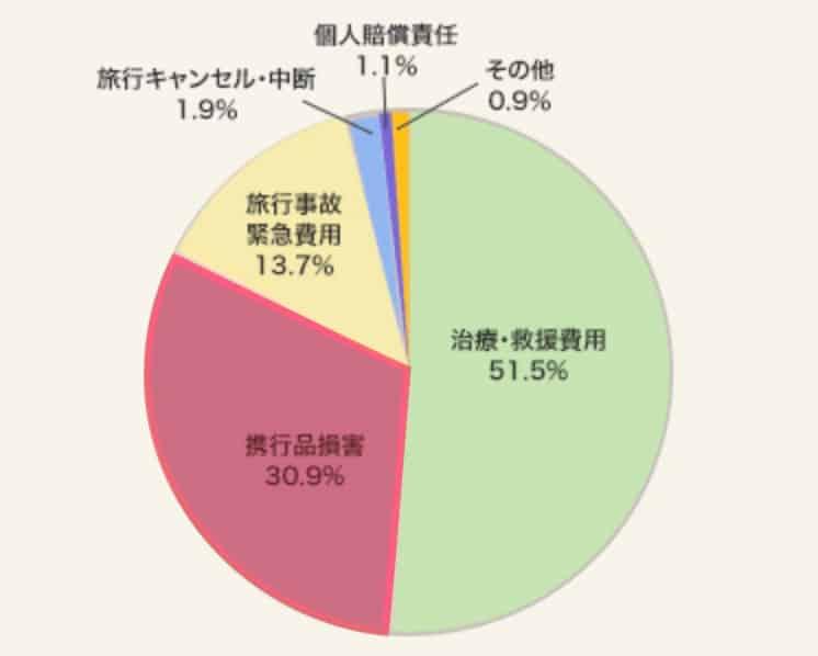 携行品事故の比率