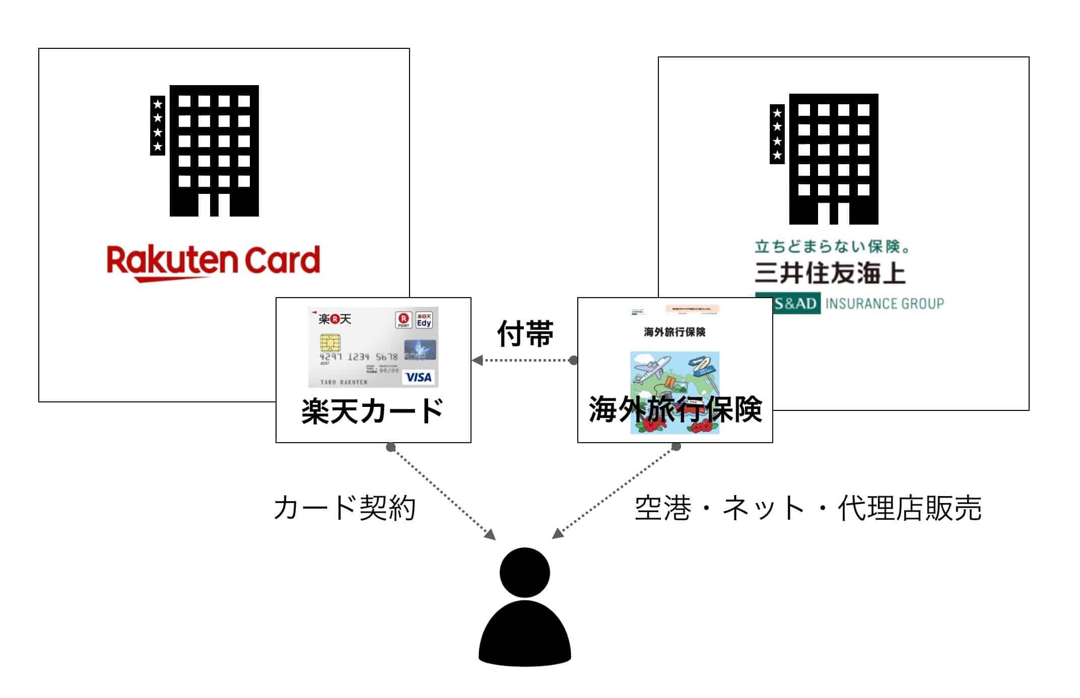 クレジットカードと保険会社の海外旅行保険の違い