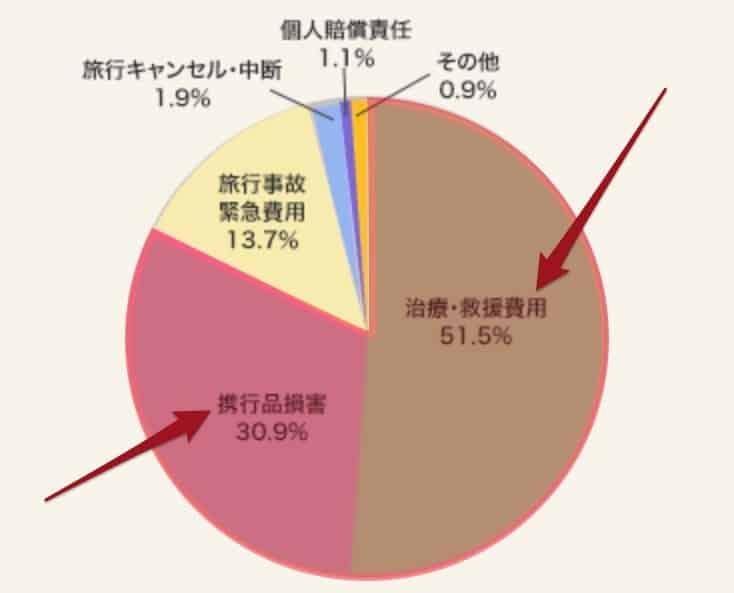 旅行中の事故件数割合