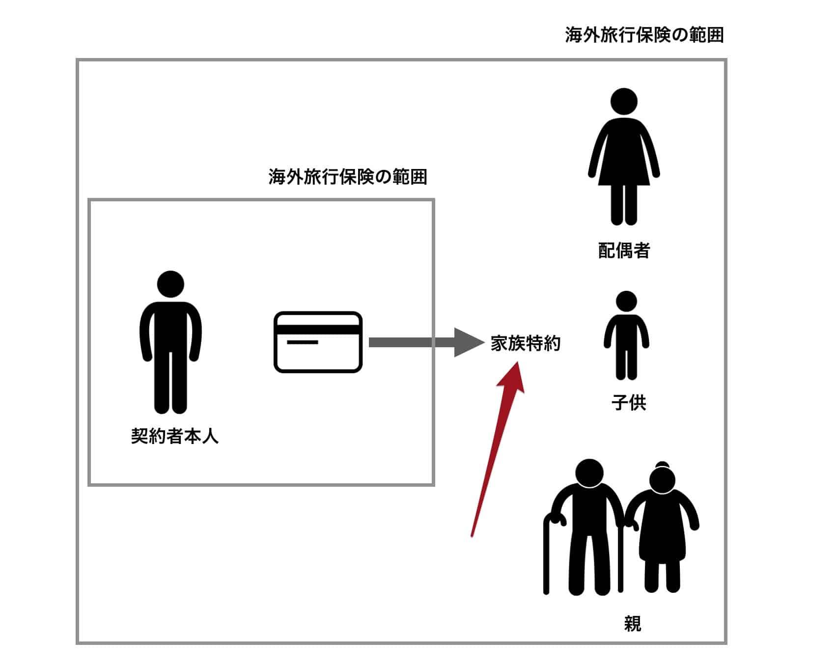家族特約での海外旅行保険適用範囲