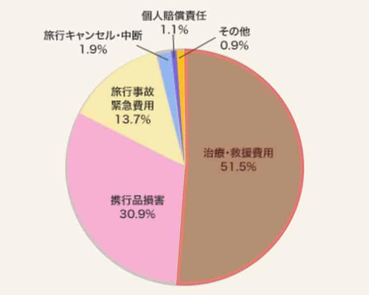 治療事故の比率