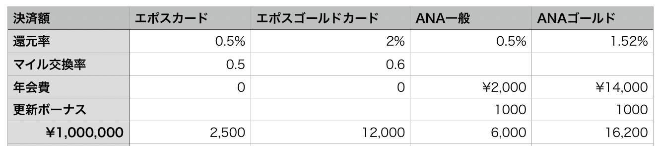 ANAVISAカードとのマイル交換比較