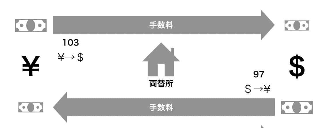 両替所の収益モデル