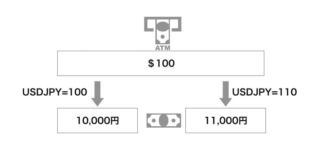 USドルの換算レート
