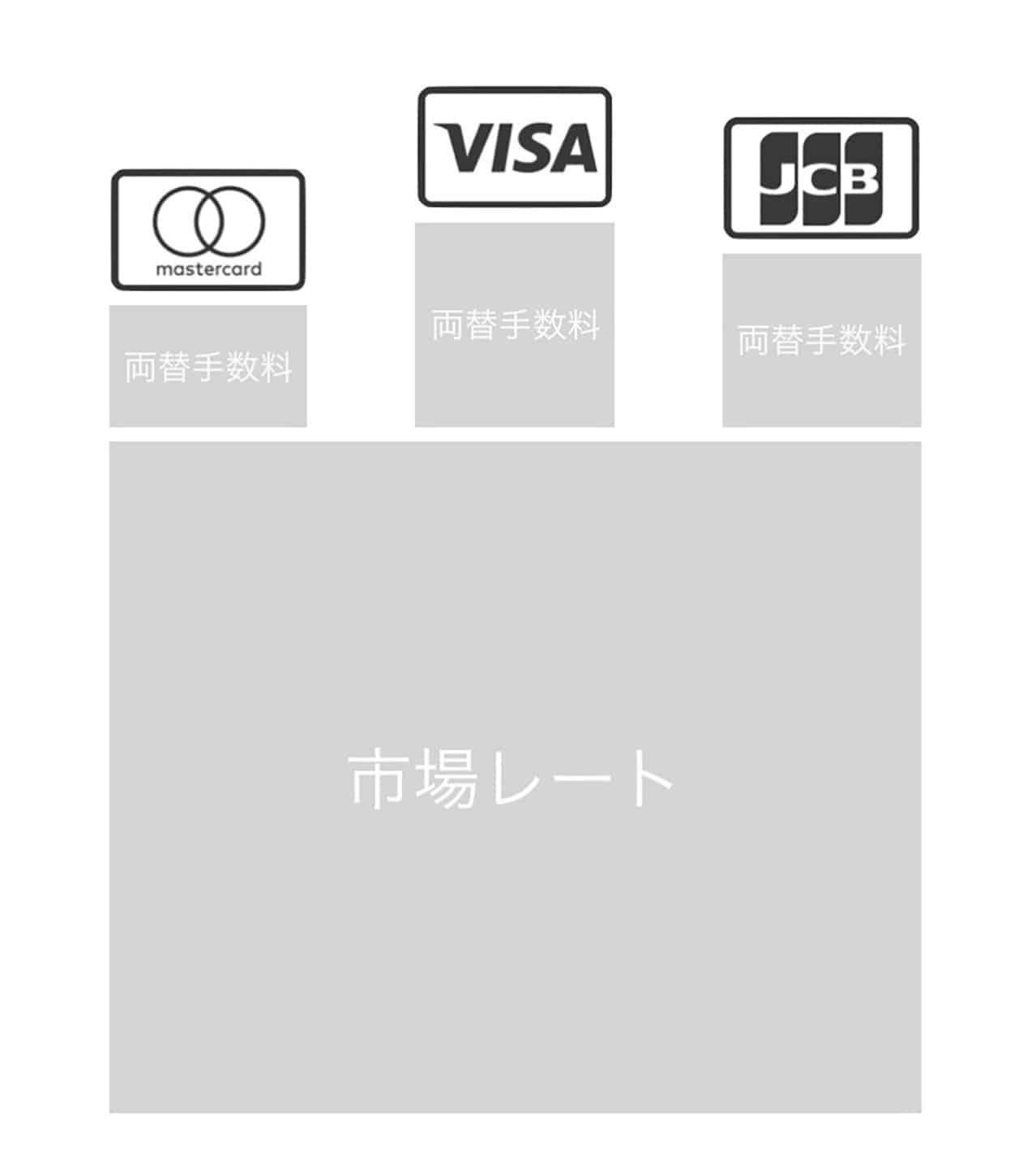 カードブランドごとの海外キャッシングレート