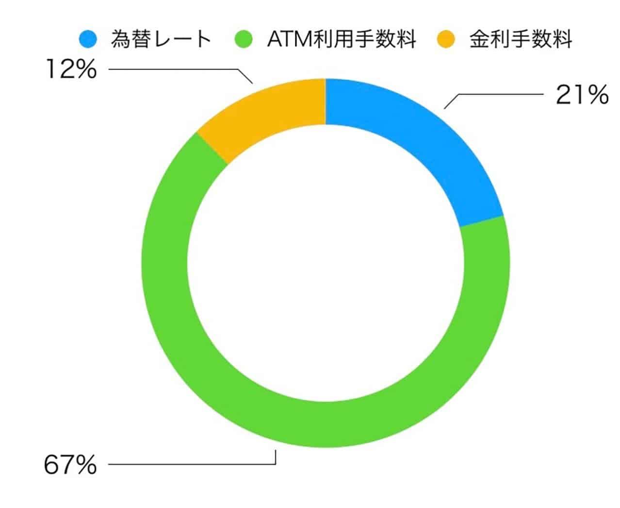 海外ATM利用手数料の割合