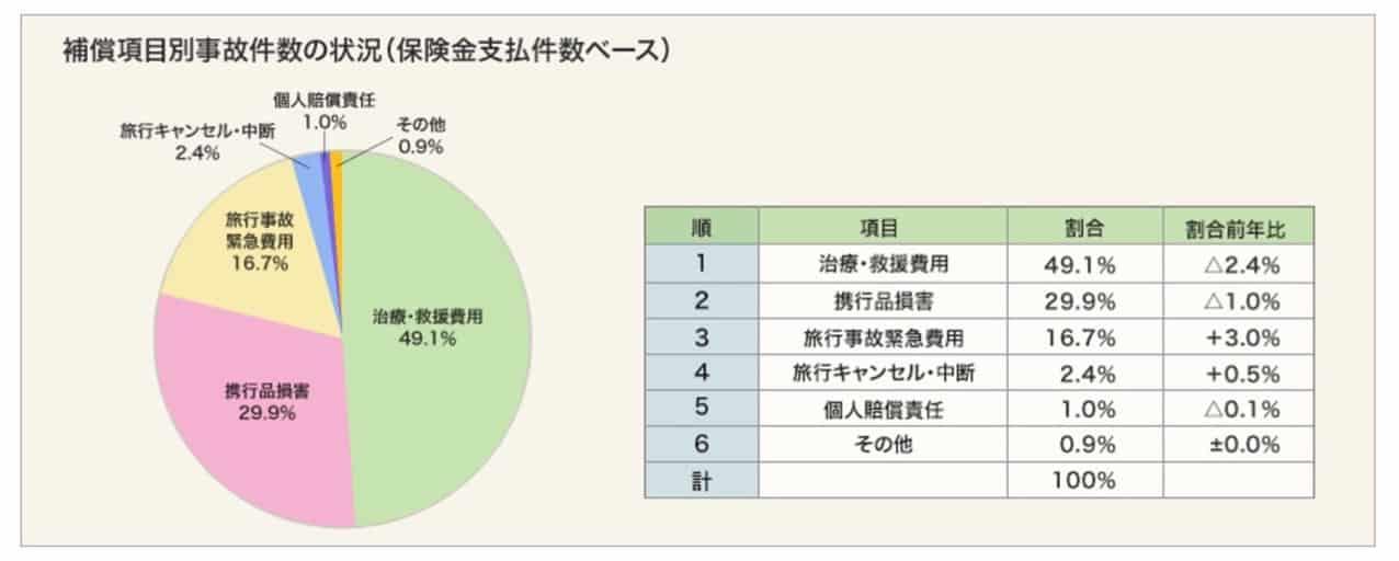 海外旅行保険の事故発生割合の状況