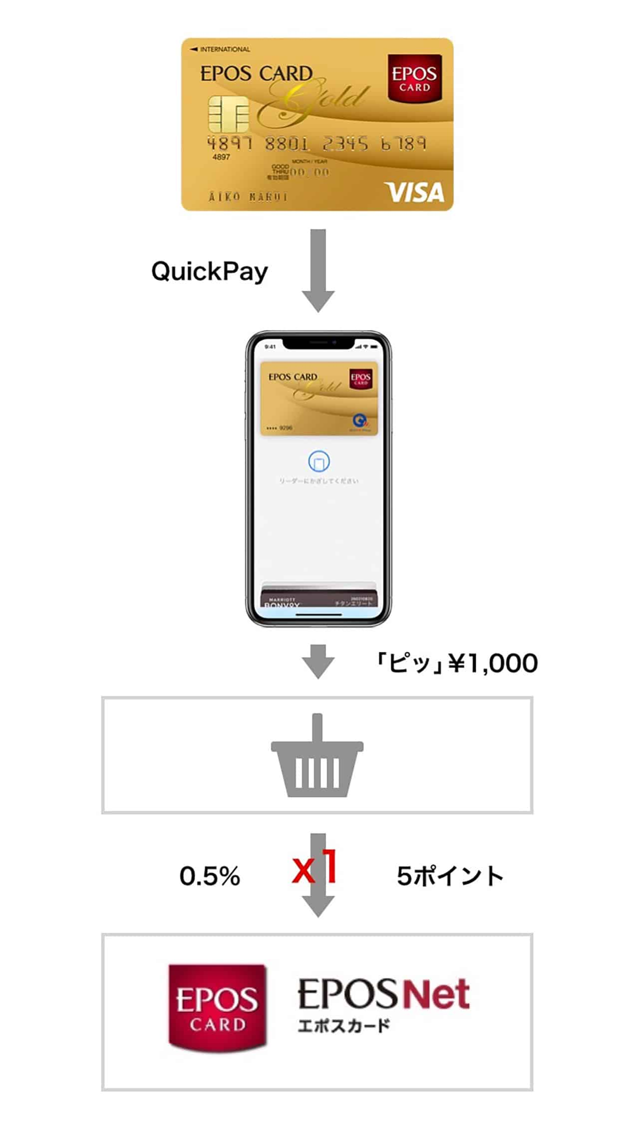 QuickPay決済で0 5