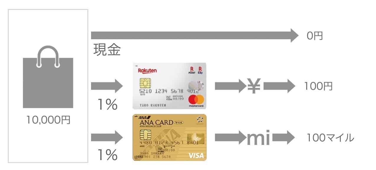 現金と現金還元とまいる還元の比較イメージ