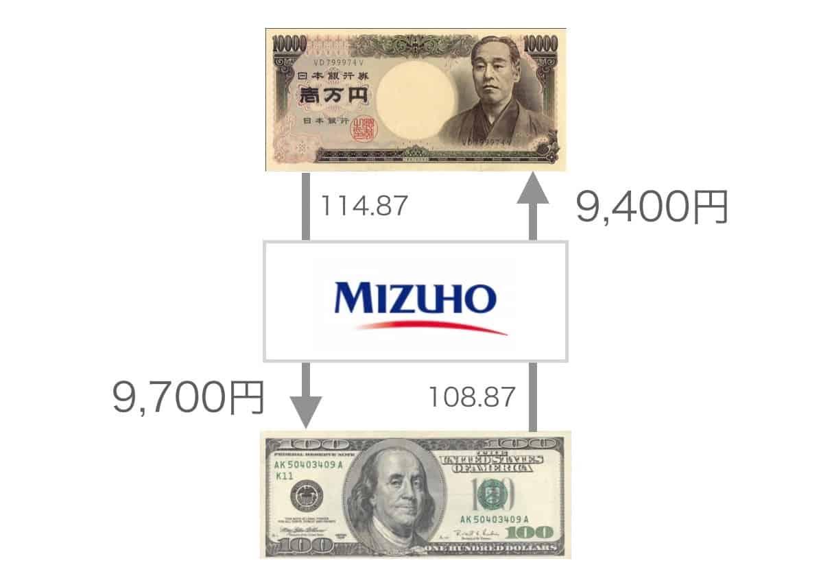 両替所の利益