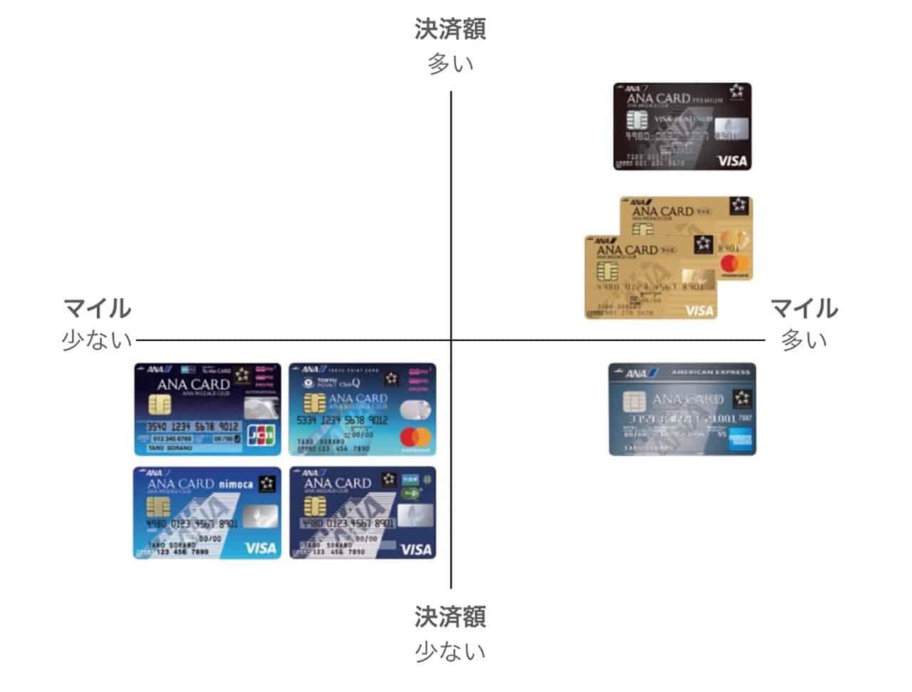 ANAクレジットカード選択マトリクス