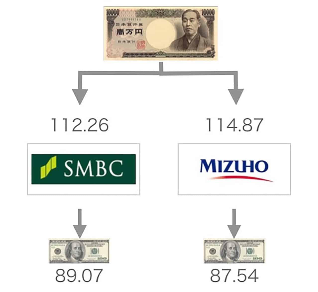 銀行 手数料 みずほ 両替