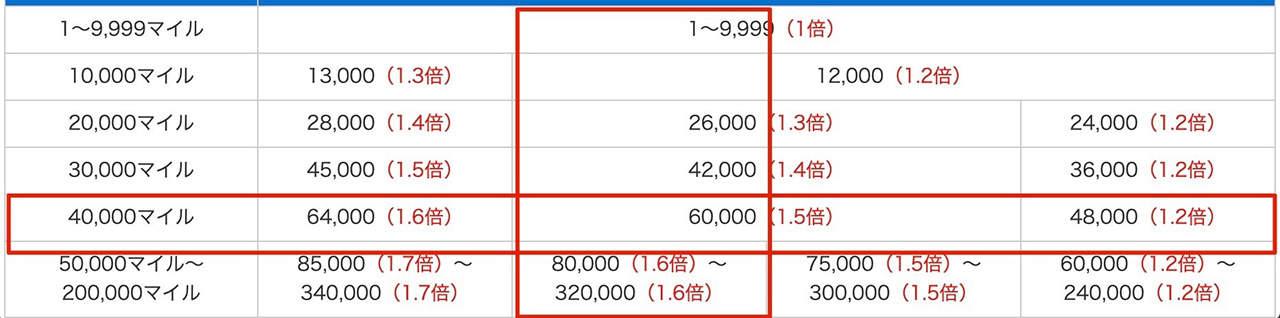 マイル スカイコイン交換比率表