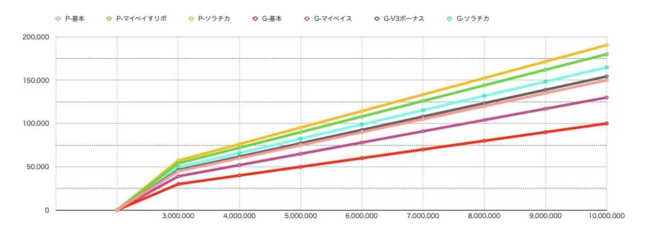 還元率別の獲得マイル数グラフ