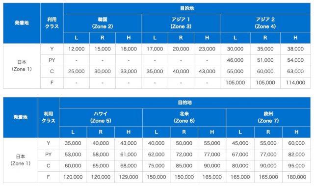 ANA国際線特典航空券チャート