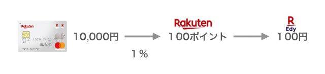 楽天カードで1万円を利用すると100円