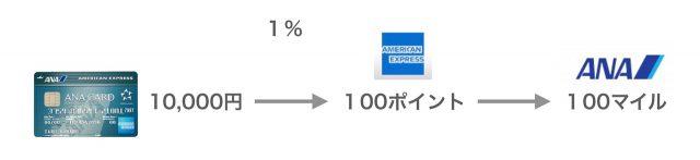 ANAアメックスで1万円を利用すると100マイル
