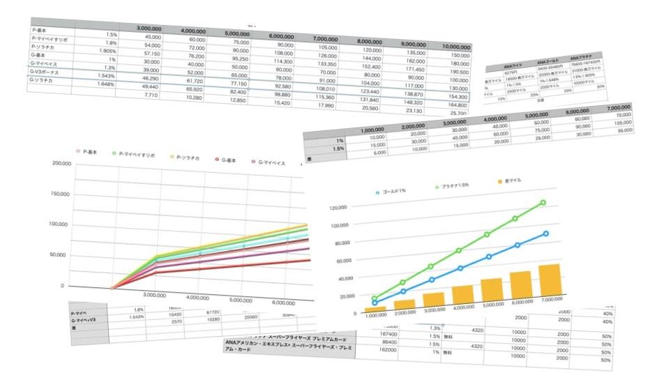 マイル効率のリサーチと計算
