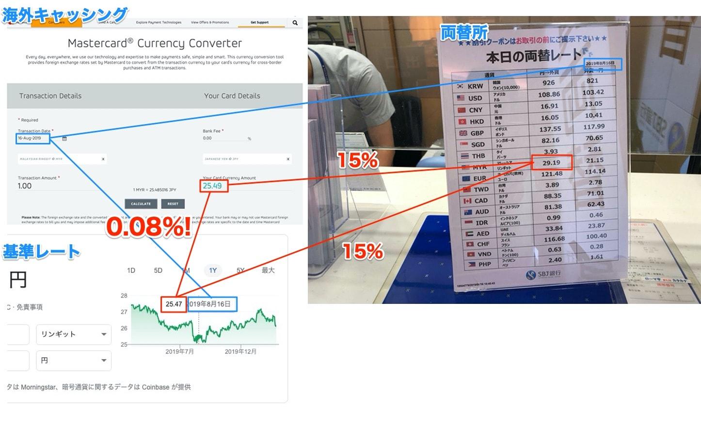 基準レートと両替所とセディナの両替レート比較