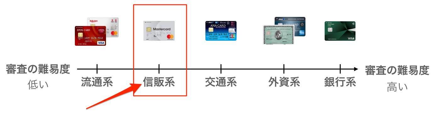 ACマスターカードは信販系に属する