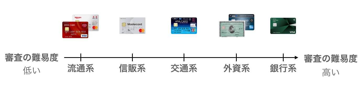 クレジットカード系統による難易度の違い