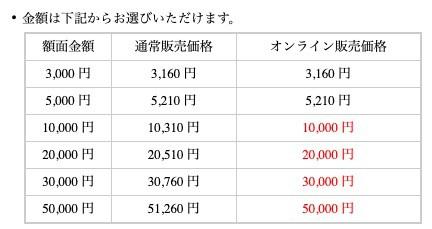 百貨店ギフトカードの購入金額表